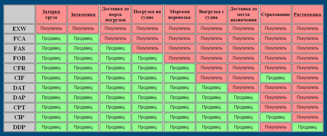 Incoterms 2010 условия поставки